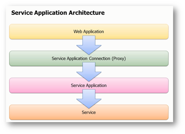 service application connection